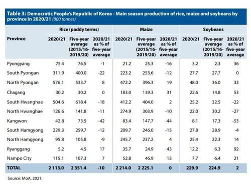 报告:朝鲜今年将缺粮86万吨