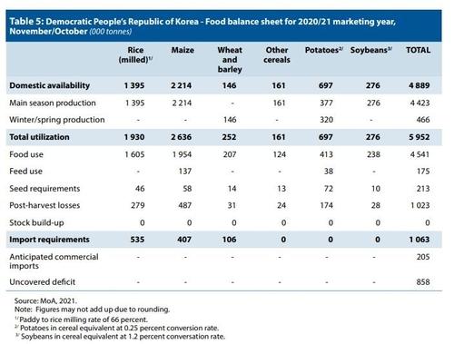 朝鲜2020-2021农业年度粮食供需情况 联合国粮农组织报告(图片严禁转载复制)