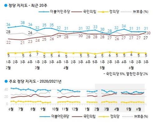 民调:韩最大在野党支持率30%创近五年新高