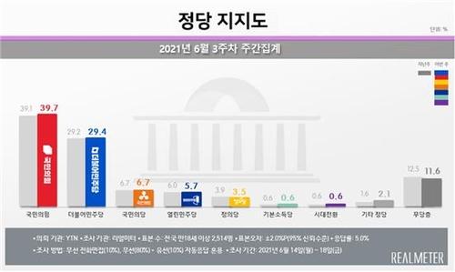 民调:韩最大在野党民望创亲信干政门后新高