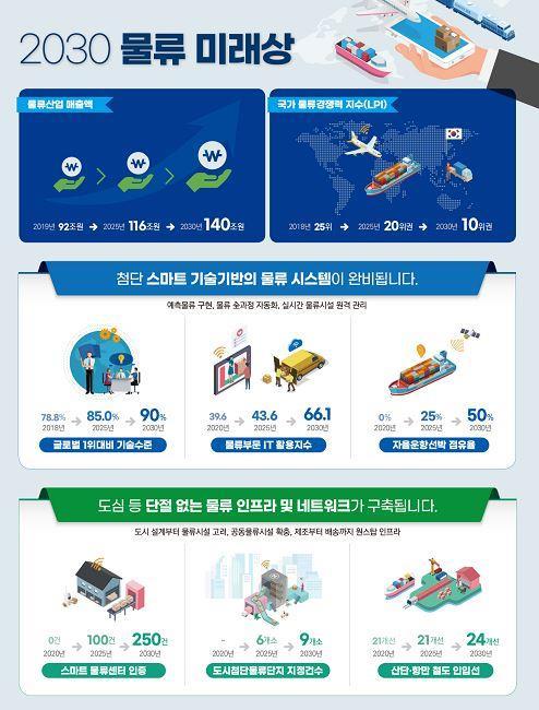 韩国敲定第五期国家物流基本计划