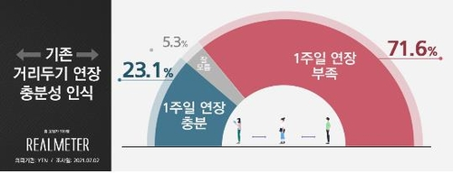调查:七成韩国人认为首都圈现行防疫措施需再延