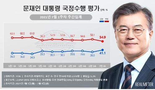 民调:文在寅和执政党民望双双回升