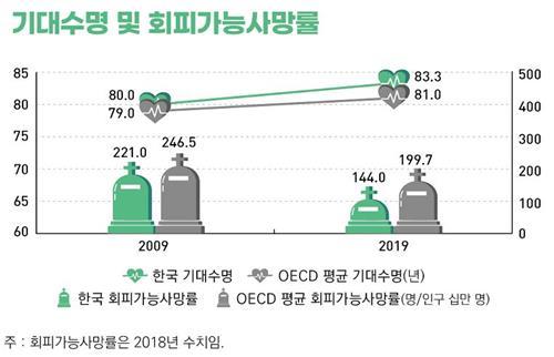 统计:韩国人预期寿命83.3岁