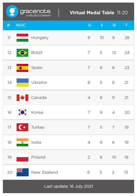 东京奥运奖牌榜前瞻:韩将摘7枚金牌排名第16