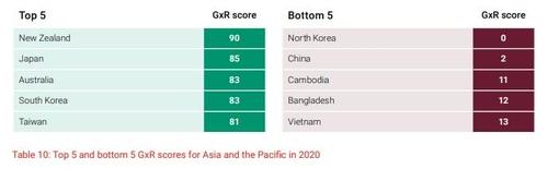 报告:朝鲜2021年言论自由为零全球垫底