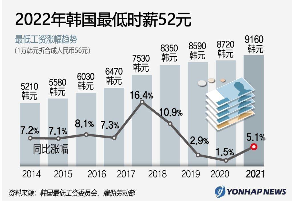 韩政府公告明年最低时薪定为52元