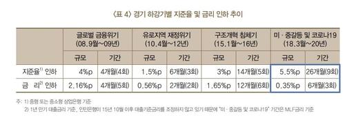 资料图片:中国存款准备金率和基准利率走势 韩国银行供图(图片严禁转载复制)