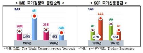 报告:近30年来韩国主要经济指标赶超日本