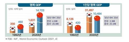 报告:近30年来中国多数经济指标赶超韩国