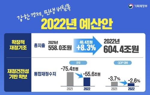 韩国2022财年预算案敲定 同比增加8.3%