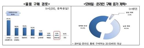 调查:韩国过半八零九零后爱网购
