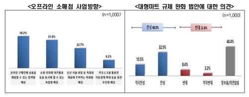 MZ世代消费报告 韩联社/全国经济人联合会供图(图片严禁转载复制)