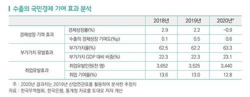 出口对国民经济的贡献率分析 韩联社/韩国贸易协会供图(图片严禁转载复制)