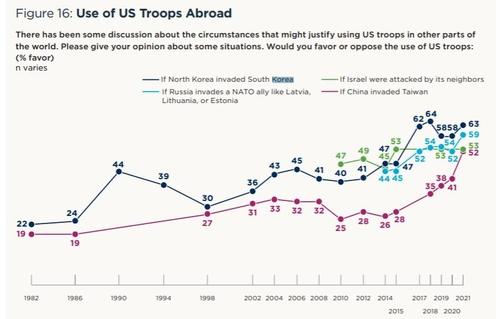 调查:逾六成美国人支持抗朝援韩