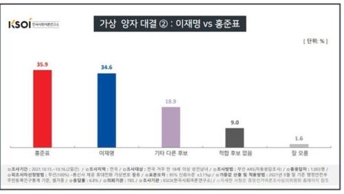 民调:大选两强对决李在明不敌尹锡悦洪准杓