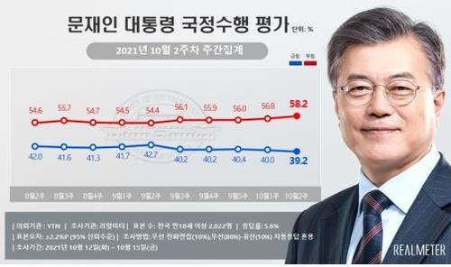 民调:文在寅施政支持率跌破40%