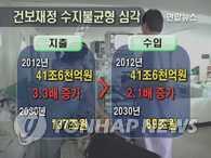 健康保险于2020年或出现16万亿韩元亏损