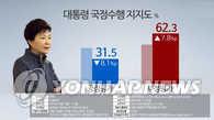 民调:朴槿惠支持率跌至就任来最低 仅31.5%