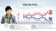 民调:朴槿惠和执政党支持率创现政府成立以来最低