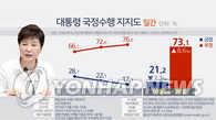 民调:朴槿惠支持率其就任以来首跌破20%