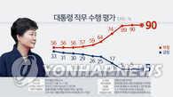 民调:朴槿惠支持率连续三周维持最低水平5%