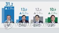 韩大选民调:文在寅一马当先 安熙正黄教安紧追其后
