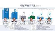 韩大选民调:安熙正支持率飙升 文在寅仍居首