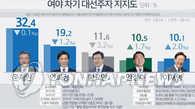 韩大选民调:安熙正言论惹议致下滑 文在寅继续领跑