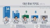 韩大选民调:文在寅继续领跑拉大与安熙正差距