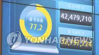 韩大选最终投票率初步统计77.2%超上届