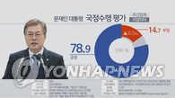 民调:文在寅支持率反弹 执政党民望过半