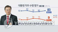 民调:超八成韩国民众对文在寅施政给予积极评价
