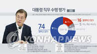 民调:韩七成民众对文在寅施政给予积极评价