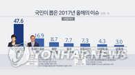 """调查:韩2017最大热点为""""朴槿惠被弹劾"""""""