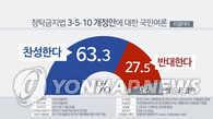 调查:六成韩国人赞成修反腐法上调送礼收礼上限