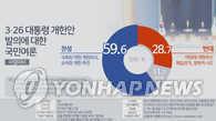 调查:近六成韩国人赞成总统修宪案