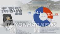 民调:近65%韩国人支持总统修宪案