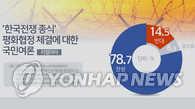 调查:八成韩国人赞成有关方签半岛和平协定