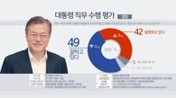 民调:文在寅施政支持率首次跌破50%