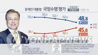 民调:文在寅支持率首次跌破50%