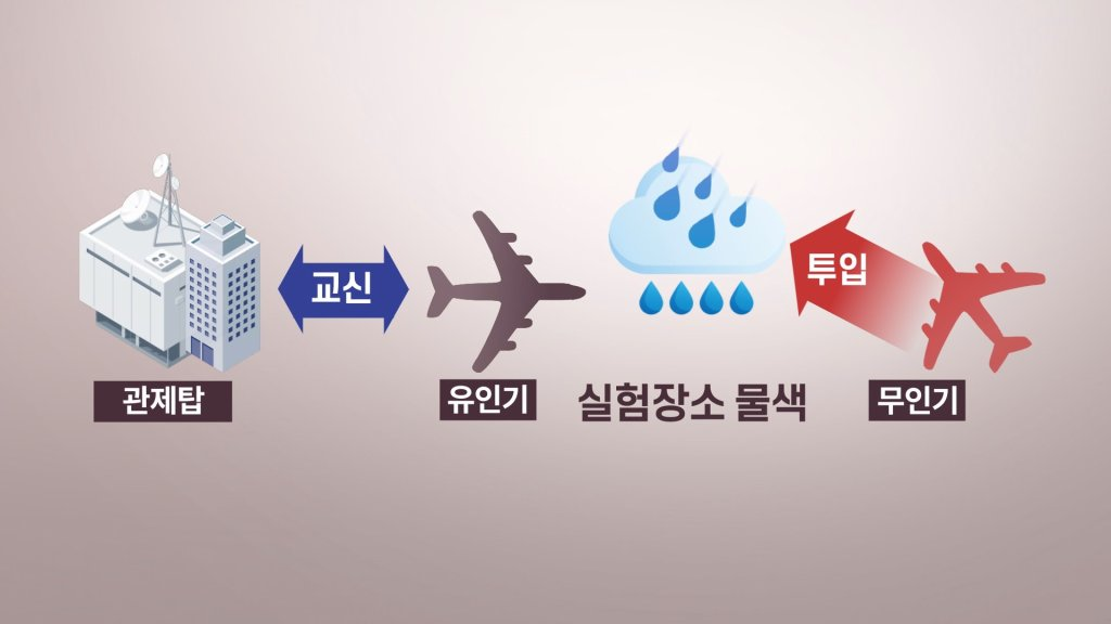 韩无人机低空增雨奏效