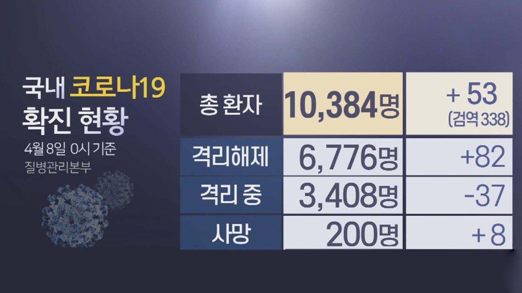 韩国新增53例新冠确诊病例 累计10384例