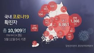 韩国新增35例新冠确诊病例 累计10909例