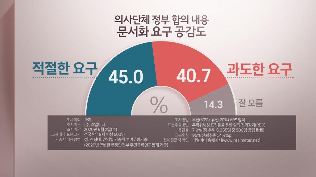 民调:过半韩国人不赞同医界罢诊
