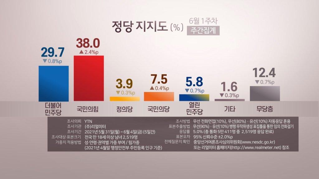 民调:韩在野党国民力量支持率升至38%