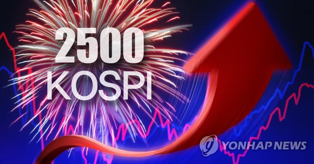 韩KOSPI盘中首破2500点 创收盘新高 - 1