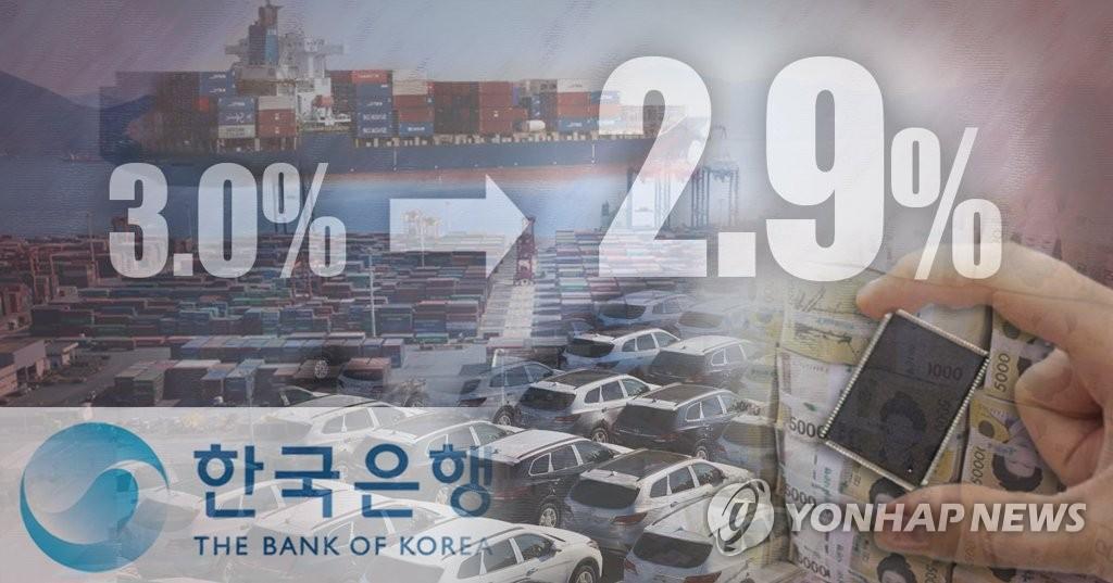 韩政府下调今年经济增长预期至2.9%