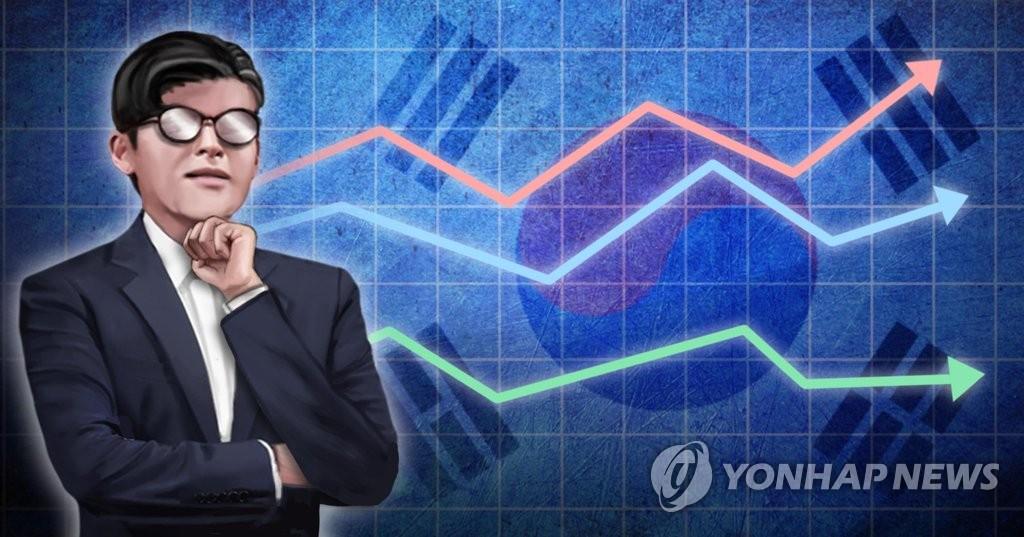 韩智库提高经济预警级别