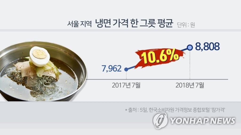 首尔餐饮价格同比普涨 冷面涨幅最高